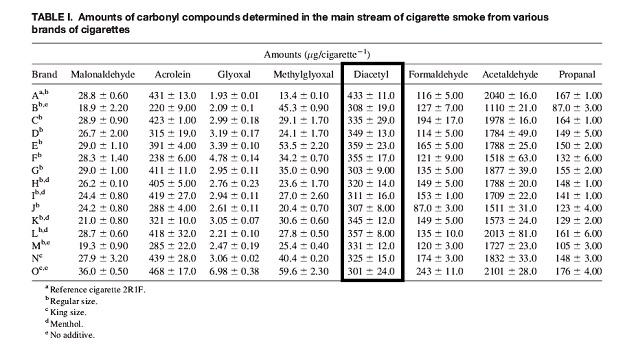 Diacetyl in Cigarette-Smoke